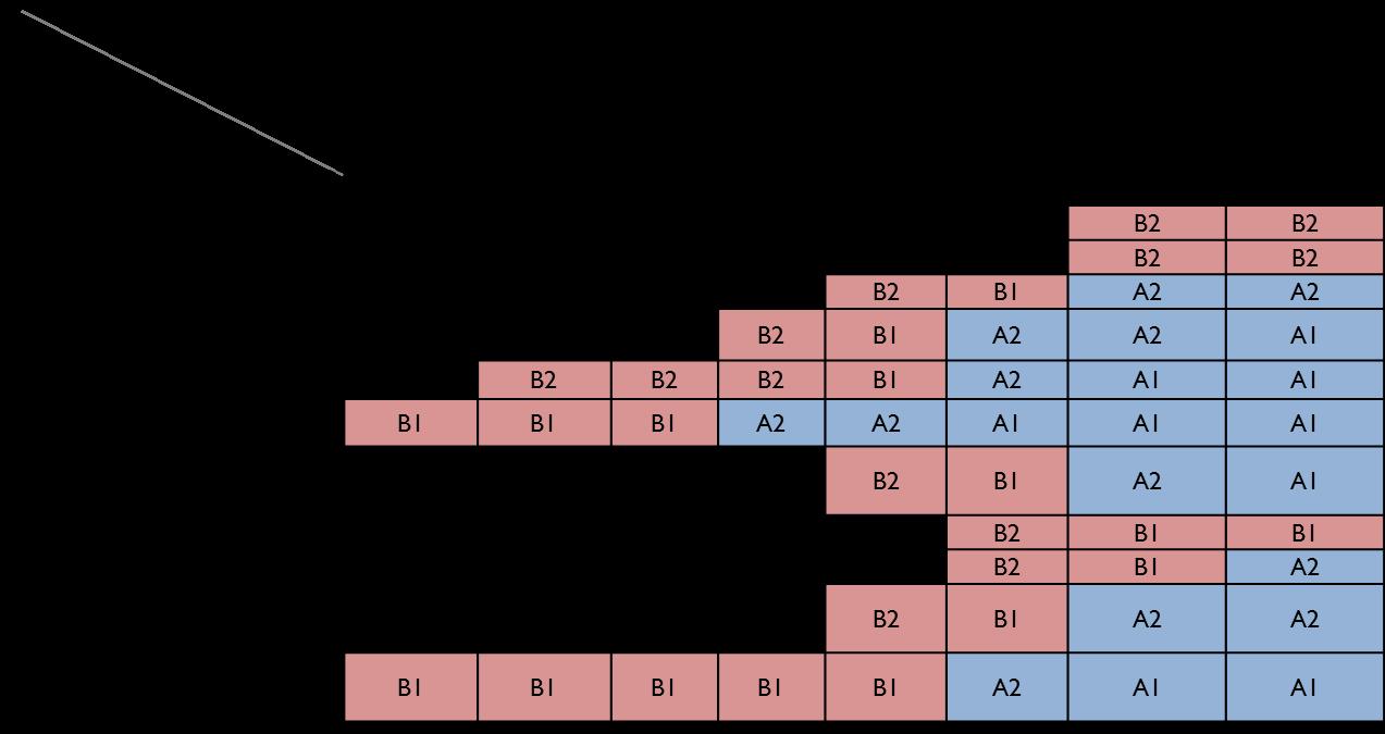 sec classification