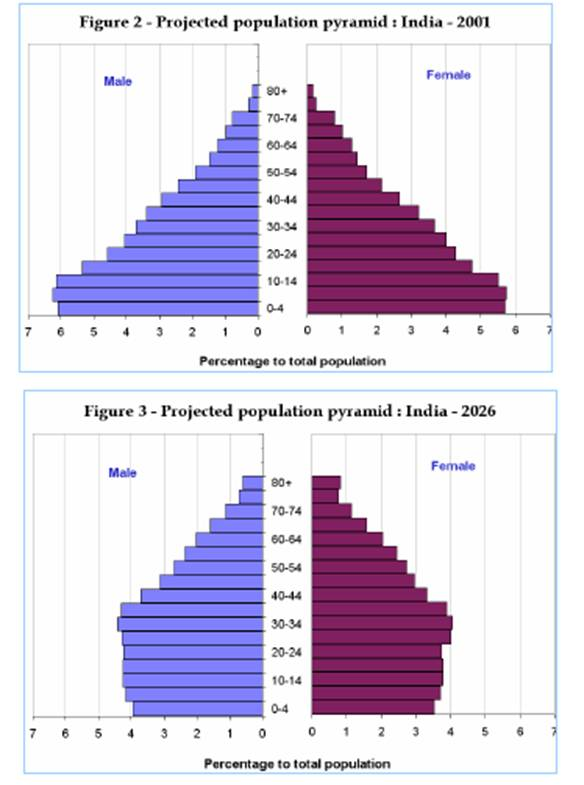 indias population Can india's impressive economic growth keep pace with the needs and demands of a still rapidly growing population its population has reached the 12 billion mark, and by 2025 is projected to surpass china at 14 billion.