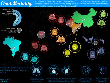 Child Mortality 2