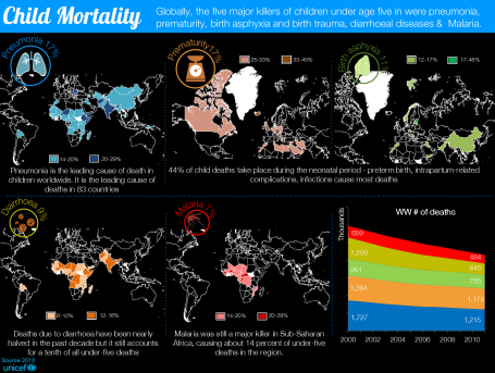 Child Mortality 3