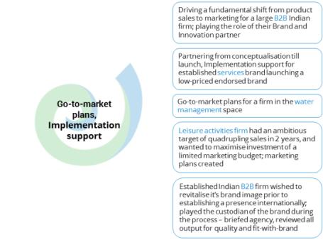 GTM,Implementation
