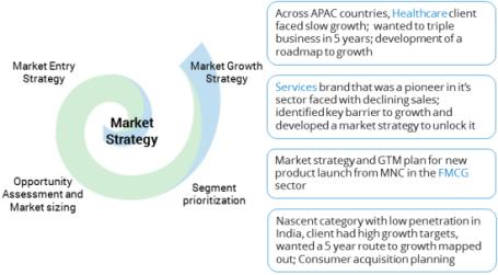 MarketStrategy