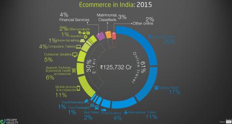 India Ecom Contrib v2